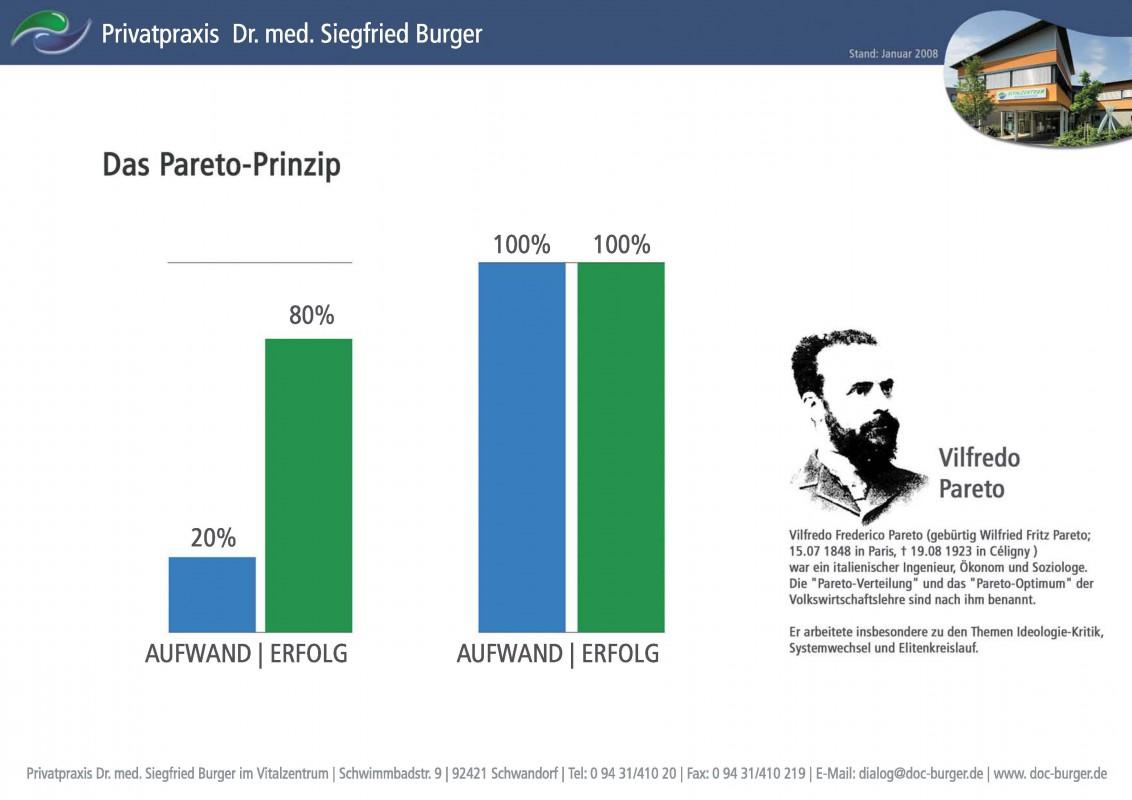 Das Pareto-Prinzip I - Orthopäde Schwandorf Privatarztpraxis Dr ...