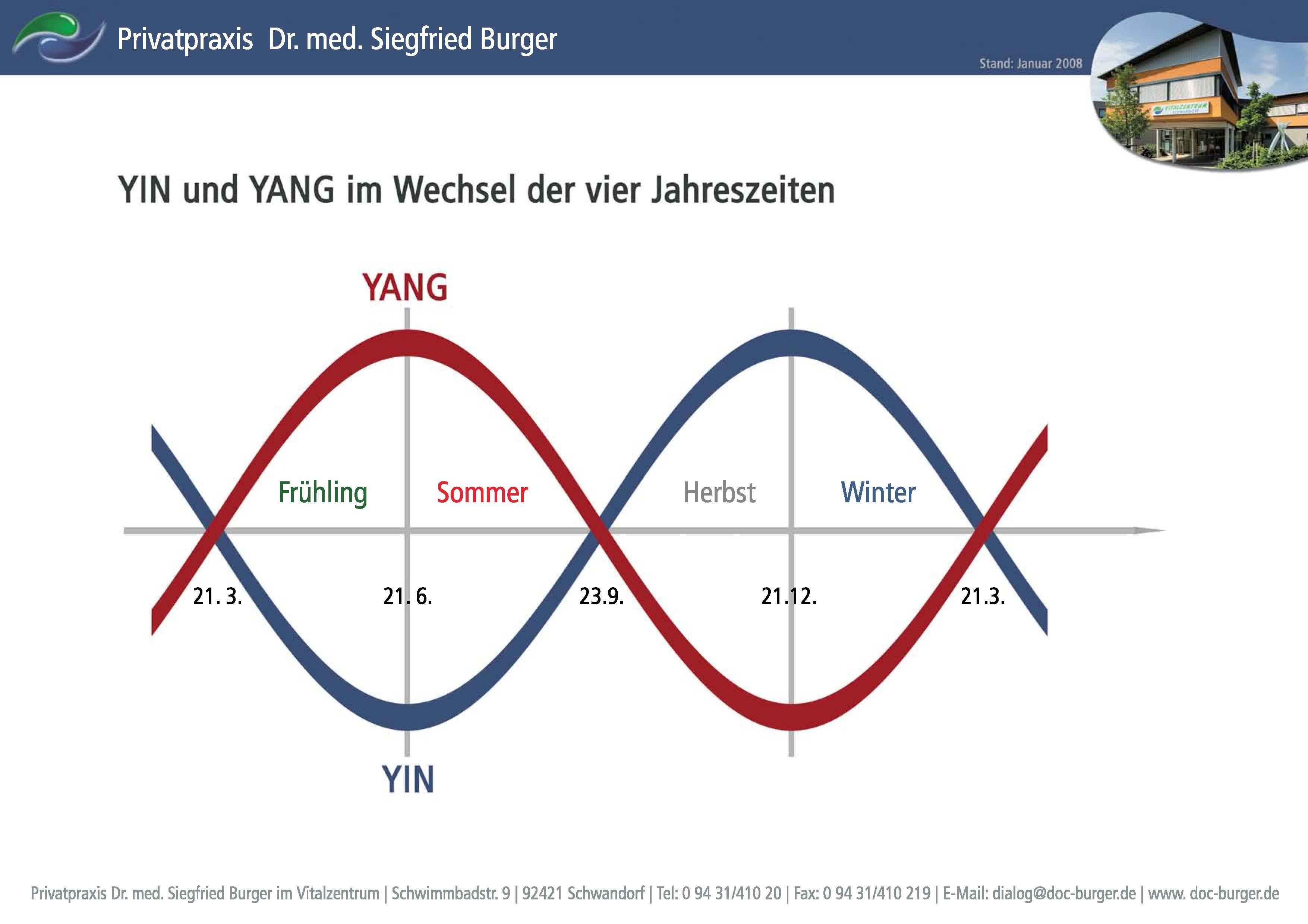 yin und yang im wechsel der vier jahreszeiten orthop de schwandorf privatarztpraxis dr burger. Black Bedroom Furniture Sets. Home Design Ideas